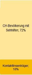Grafik-Bev-mit-Sehhilfe-gfk-Schweiz